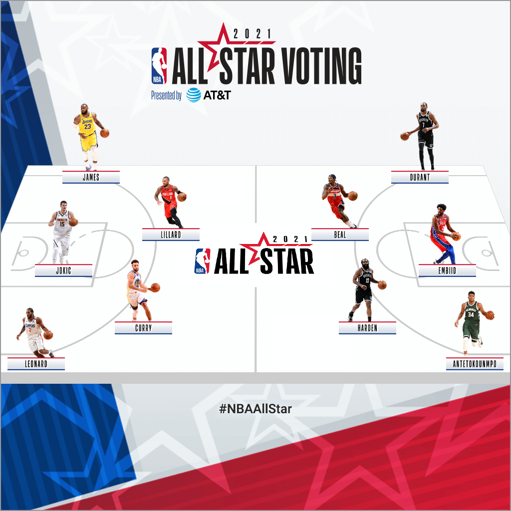 69 ème All Star Game 2021 : Les votes de la rédac'